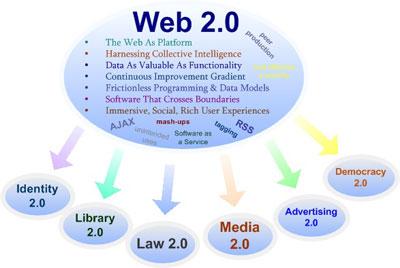 Web 2.0 tree